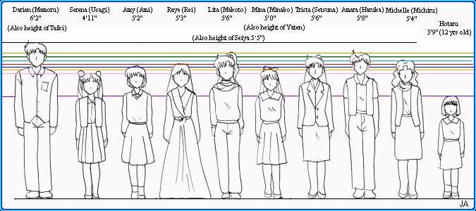 TRSE: How To Draw Tutorials: Height Chart